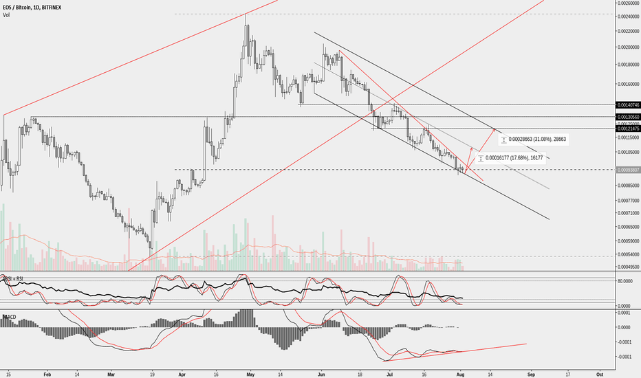 EOSBTC: EOS let's catch that bounce