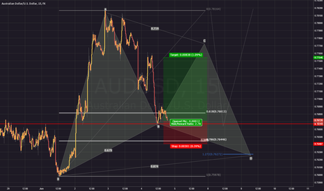 AUDUSD: Kinda long AU