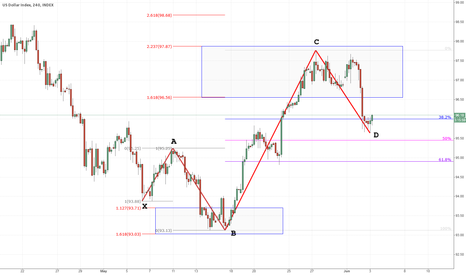 DXY: DXY Bullish 5 - 0 pattern