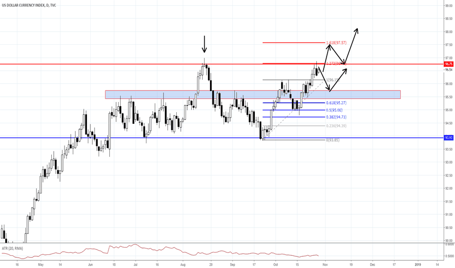 DXY: WHAT WILL HAPPEN TO THE USD THIS WEEK?