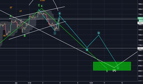 BTCUSD: BTC Short to sub 7k levels