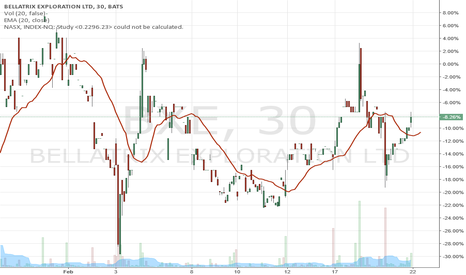 BXE: ...this stock seems to be on a repeat cycle