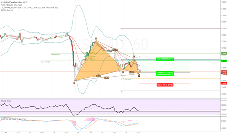 USDCAD: (LOSS) LONG USDCAD | BULLISH GARTLEY