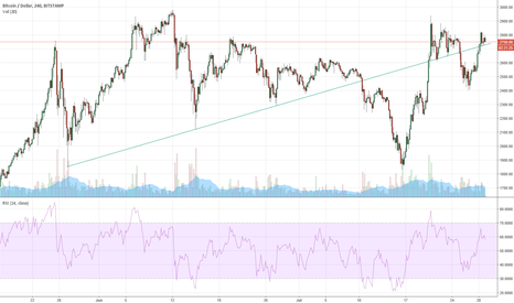 BTCUSD: Bitcoin Broke A Trend Line, and then Returned Through It