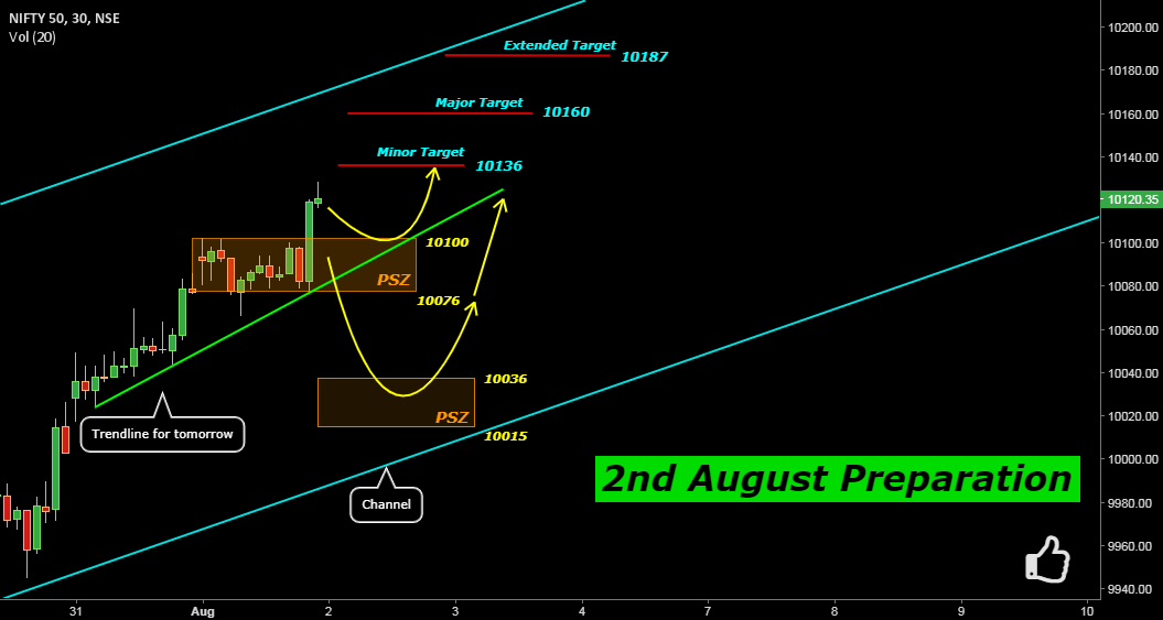 Nifty: 2nd August Preparation
