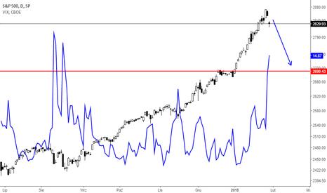 SPX: Analiza S&P 500 30,01,18