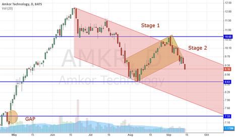 AMKR: Weinstein's Stage 2 Downtrend