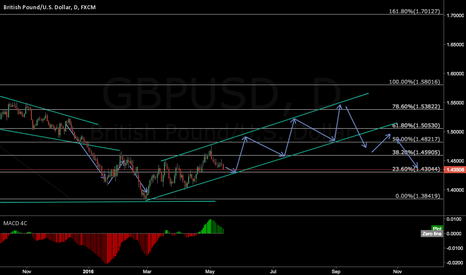 GBPUSD: lets see