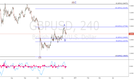 GBPUSD: GBPUSD. Looking for a Wave C