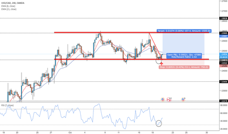 USDCAD: USD/CAD Buy