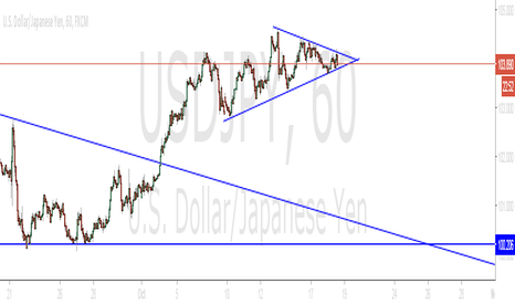 USDJPY: Consolidation on the Chart