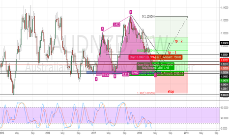 AUDNZD: AUD/NZD - BUY for long time