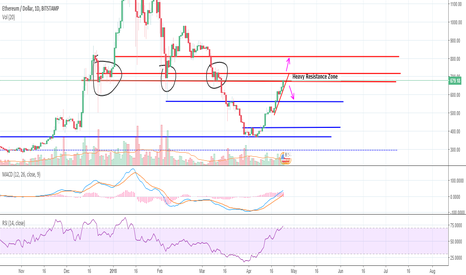 ETHUSD: ETH hitting this massive resistance zone. Time to pullback?