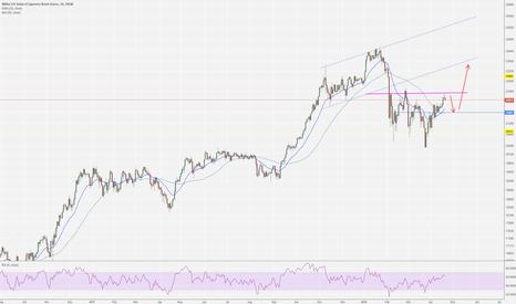 JPN225: Nikkei H&S