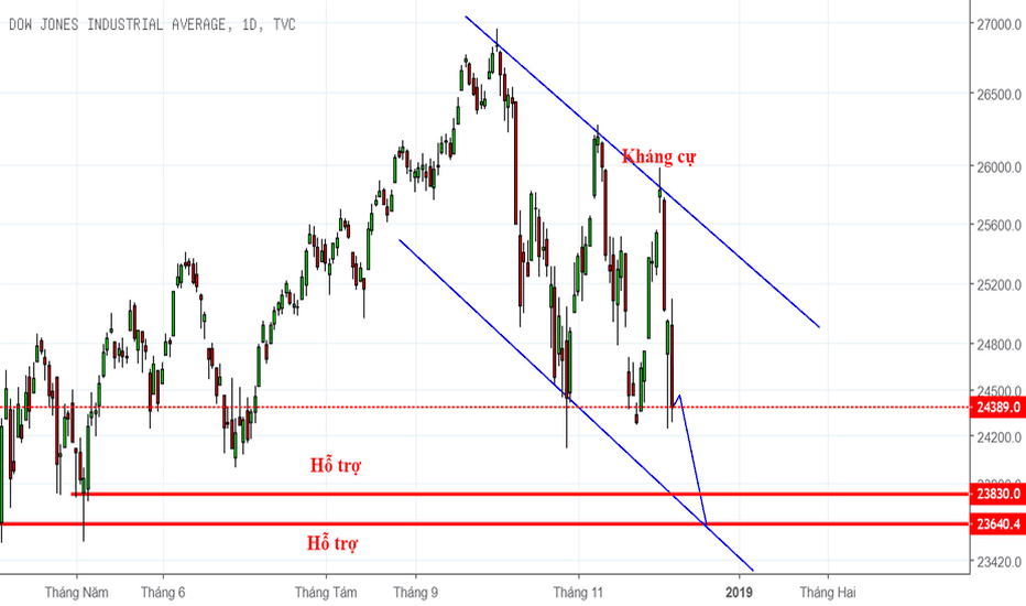 DJI: Chỉ số Dow Jones vẫn có thể giảm sâu