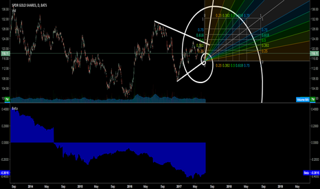 GLD: GOLD THE NEW GREEN?