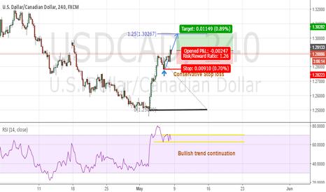 USDCAD: USD/CAD bullish trend continuation