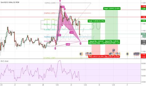 EURUSD: Potential bullish Bat EURUSD