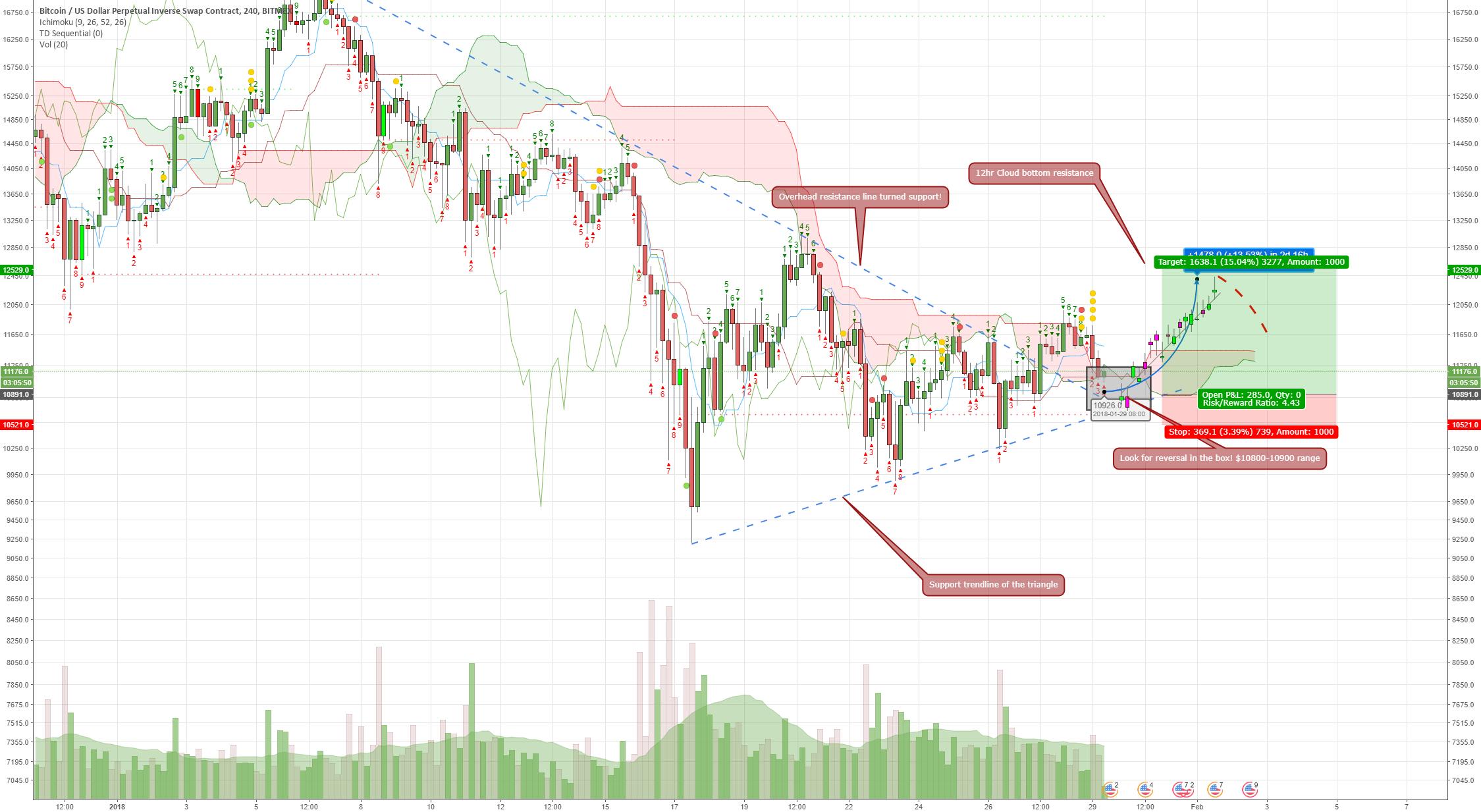 XBT Near Future Price movement