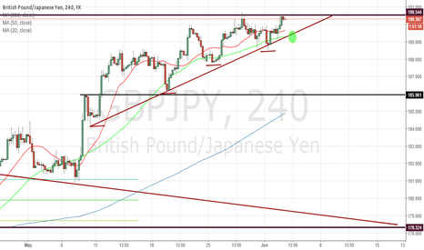 GBPJPY: GBPJPY 4 HOUR LONG