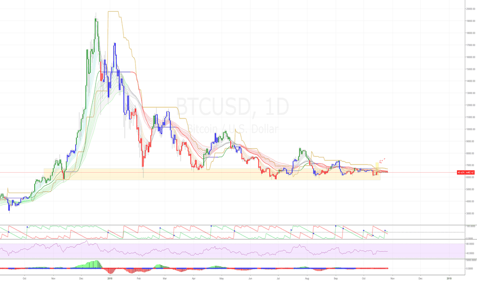 BTCUSD: BITCOIN: The big issue - South or North?
