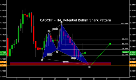 CADCHF: CADCHF - H4, Potential Bullish Shark Pattern