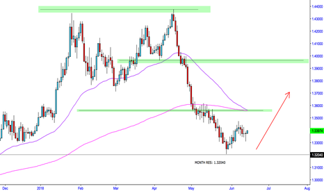 GBPUSD: GBPUSD Bullish Conditions? Could we see a rally?