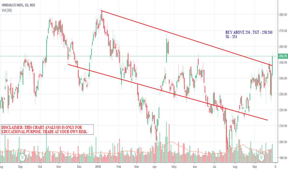 HINDALCO: Breakout in hindalco