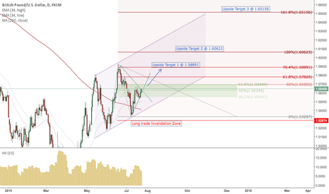 GBPUSD: GBPUSD LONG TRADE SETUP WITH FIBONACCI EXTENSION