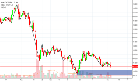 APOLLOHOSP: Demand Zone..... Daily as well as Weekly