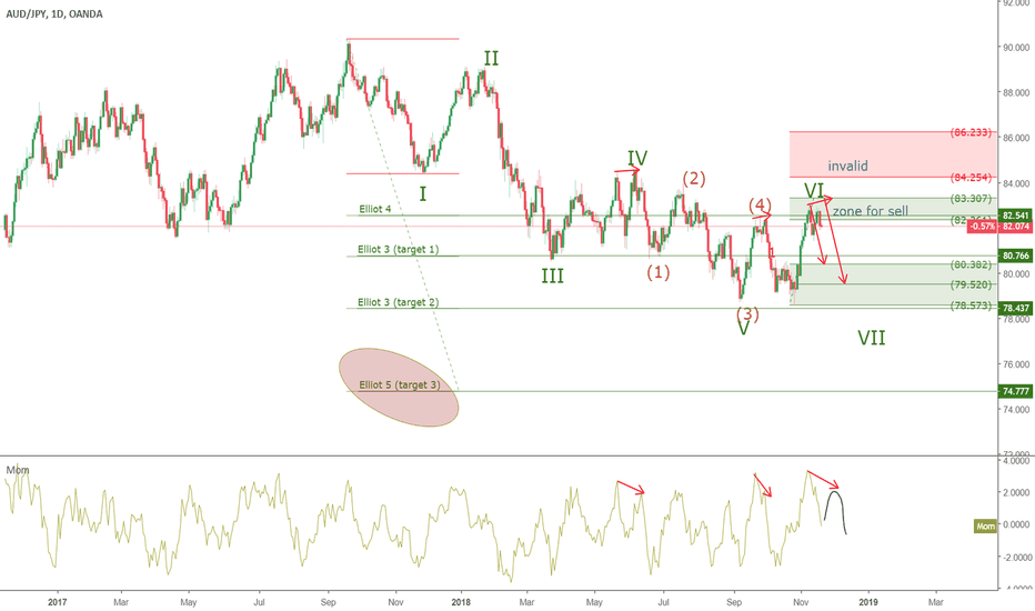 AUDJPY: AUDJPY - short at Daily group wave