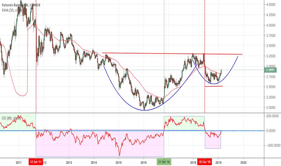 HG1!: Copper: sta arrivando l'inflazione?