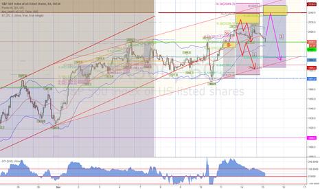 SPX500: SPX FOMC positioning