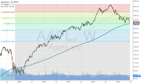 AAPL: $AAPL 50% Retracement