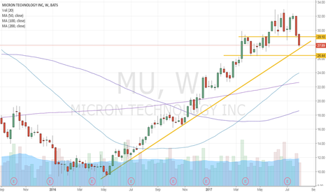 MU: MU coming close to weekly trendline
