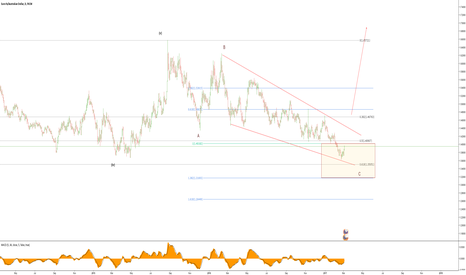 EURAUD: EURAUD Long after zig zag