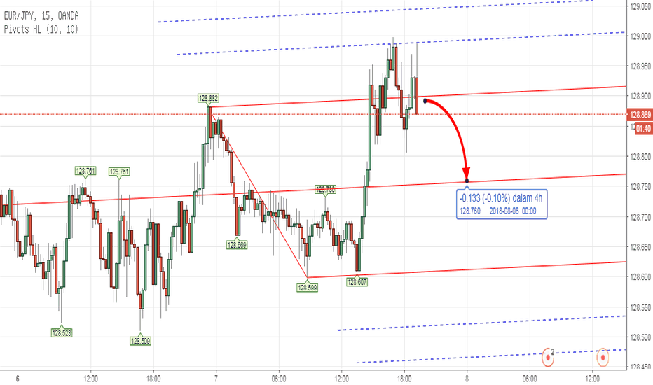EURJPY: PITCHFORK - Forex EURJPY Intraday Analysis Aug 7th 2018