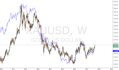 XAUUSD: JPY and GOLD
