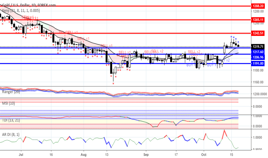 XAUUSD: Range trading: Gold and Oil as for 18/10/2018