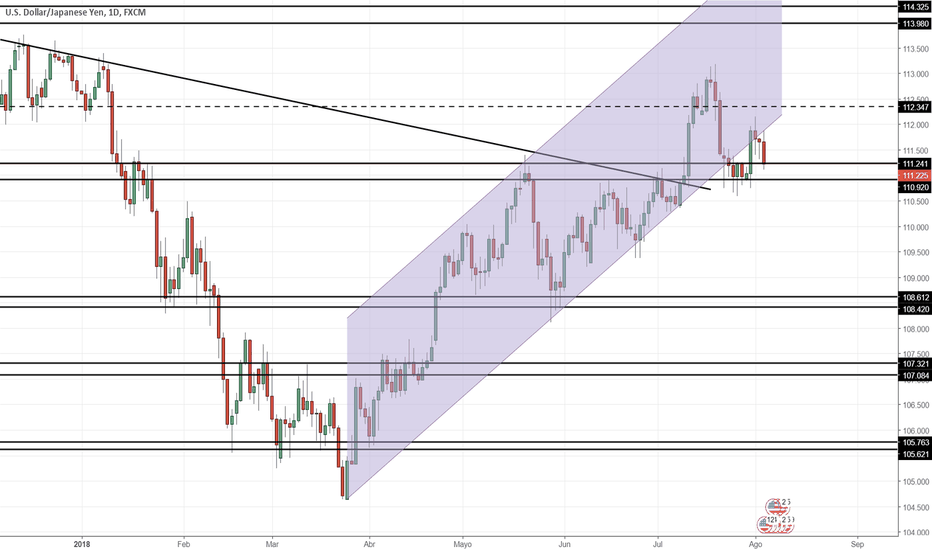 USDJPY: Proyección USD/CAD Semana 06/08/2018
