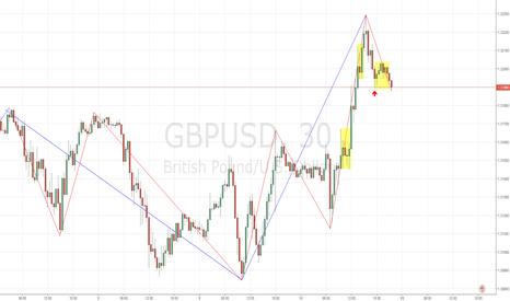 GBPUSD: 英镑的多头确立