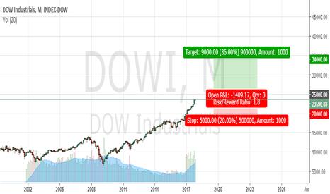 DJI: long term DOW prediction (Swing)