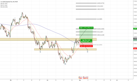 USDJPY: USDJPY long idea, or maybe complete H+S