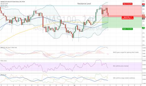 NAS100: NASDAQ Price Reversal