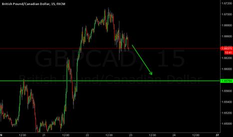 GBPCAD: gbpcad sell setup