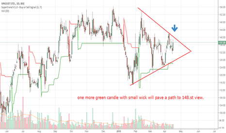 SPICEJET: 142-148-156 in view