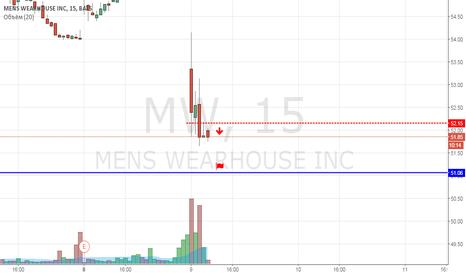MW: MW продажа.