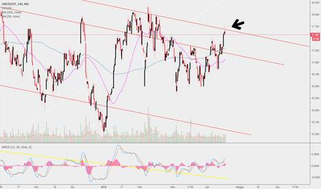 UCG: Unicredit ancora in trading range (parte superiore)
