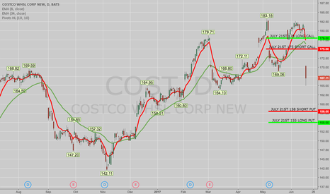 COST: TRADE IDEA: COST JULY 21ST 155/158/175/178 IRON CONDOR