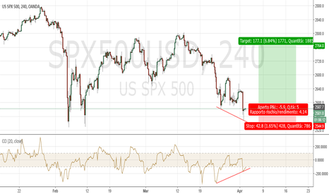 SPX500USD: SP500 H4: probabile lingua di Bayer (2b Sperandeo)